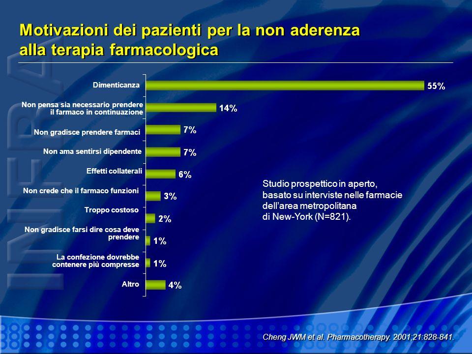 Motivazioni dei pazienti per la non aderenza alla terapia farmacologica Cheng JWM et al. Pharmacotherapy. 2001;21:828-841. Non pensa sia necessario pr