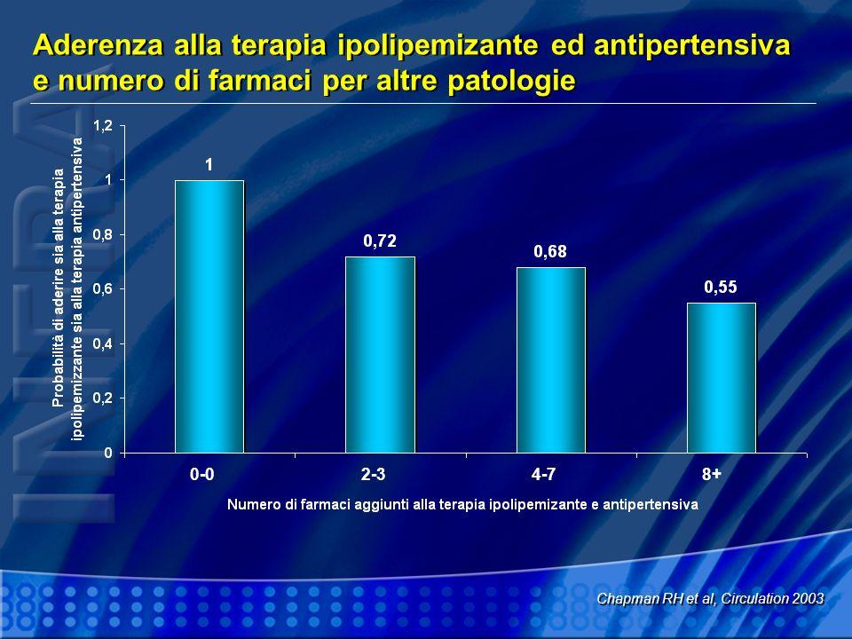 Percentuale di pazienti che raggiungono gli obiettivi terapeutici per la pressione e per il C-LDL negli studi osservazionali Pettitt D et al, Meeting of the Soc Gen.