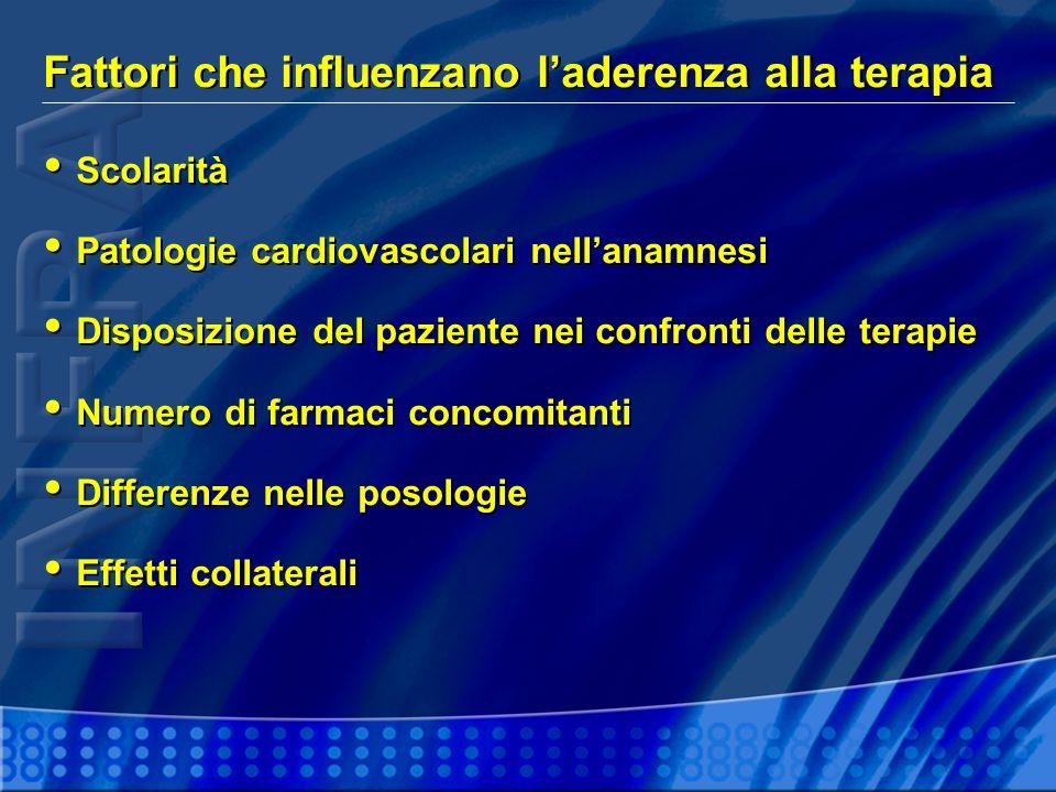 Fattori che influenzano laderenza alla terapia Scolarità Patologie cardiovascolari nellanamnesi Disposizione del paziente nei confronti delle terapie