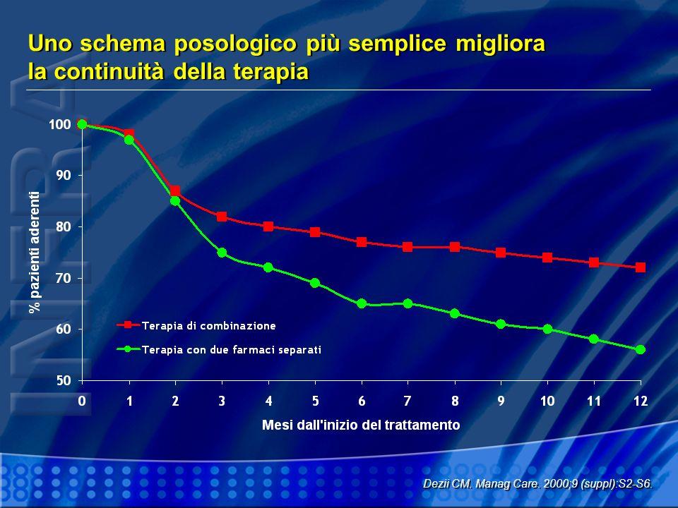Uno schema posologico più semplice migliora la continuità della terapia Dezii CM. Manag Care. 2000;9 (suppl):S2-S6.