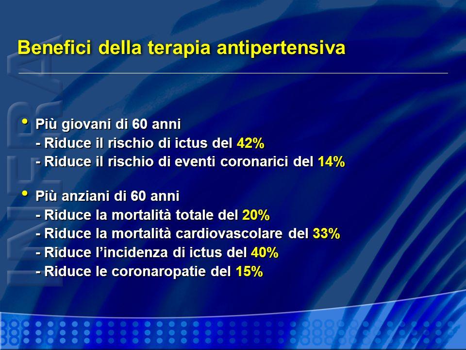 Benefici della terapia antipertensiva Più giovani di 60 anni - Riduce il rischio di ictus del 42% - Riduce il rischio di eventi coronarici del 14% Più