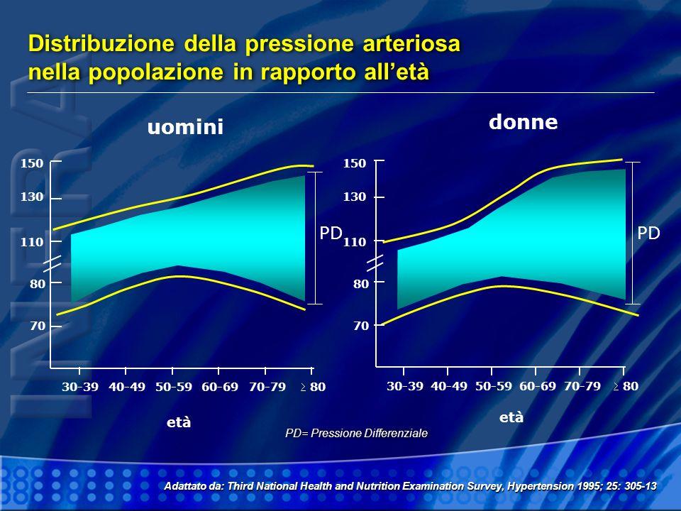 Distribuzione della pressione arteriosa nella popolazione in rapporto alletà Distribuzione della pressione arteriosa nella popolazione in rapporto all