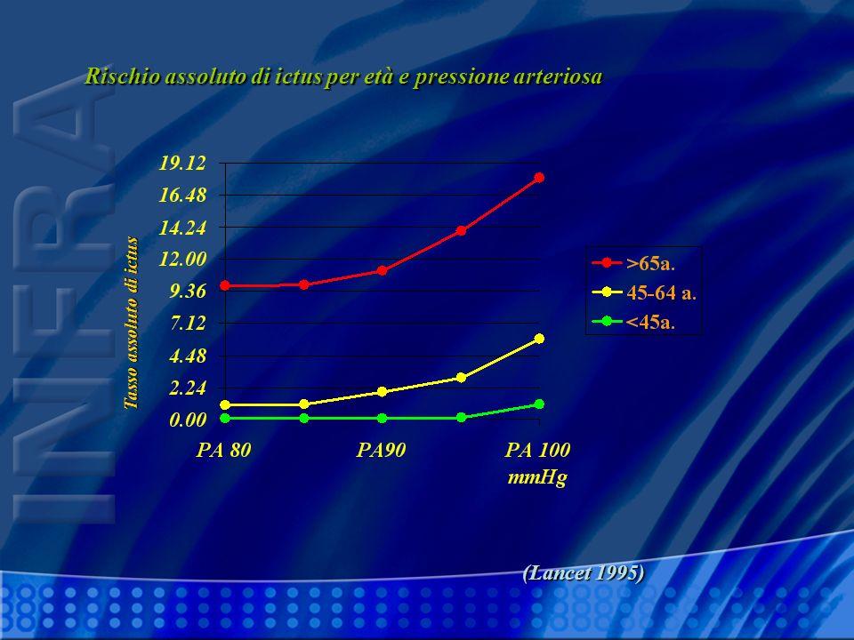 Rischio assoluto di ictus per età e pressione arteriosa (Lancet 1995) (Lancet 1995) Tasso assoluto di ictus