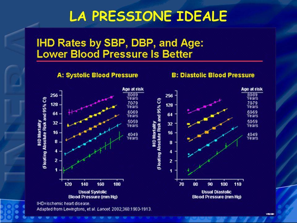 Classificazione dei valori pressori WHO-ISH 1999-ESC 2007 Categoria OttimaleNormale Normale alta Ipertensione grado 1 Ipertensione grado 2 (moderata) Ipertensione grado 3 (grave) Ip.
