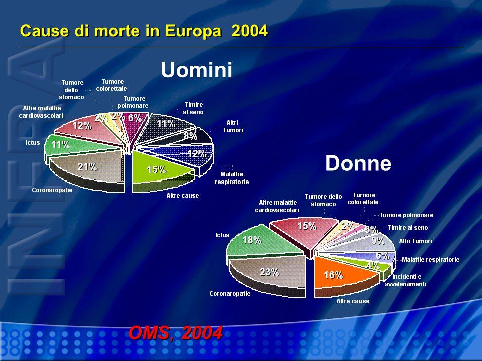 Cause di morte in Europa 2004 OMS, 2004 21% 11% 12% 2% 6% 11% 8% 12% 15% 23% 18% 15% 3% 9% 6% 4% 16% 2% Uomini Donne