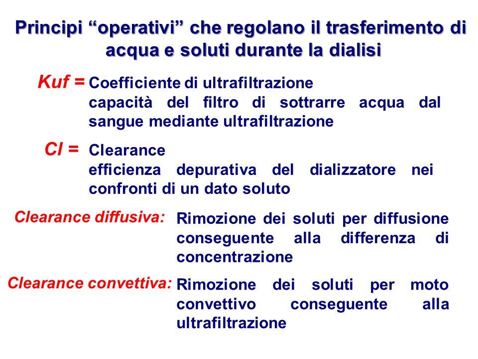 Principi operativi che regolano il trasferimento di acqua e soluti durante la dialisi Kuf = Coefficiente di ultrafiltrazione capacità del filtro di so