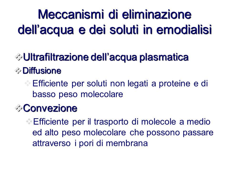 Meccanismi di eliminazione dellacqua e dei soluti in emodialisi Ultrafiltrazione dellacqua plasmatica Ultrafiltrazione dellacqua plasmatica Diffusione