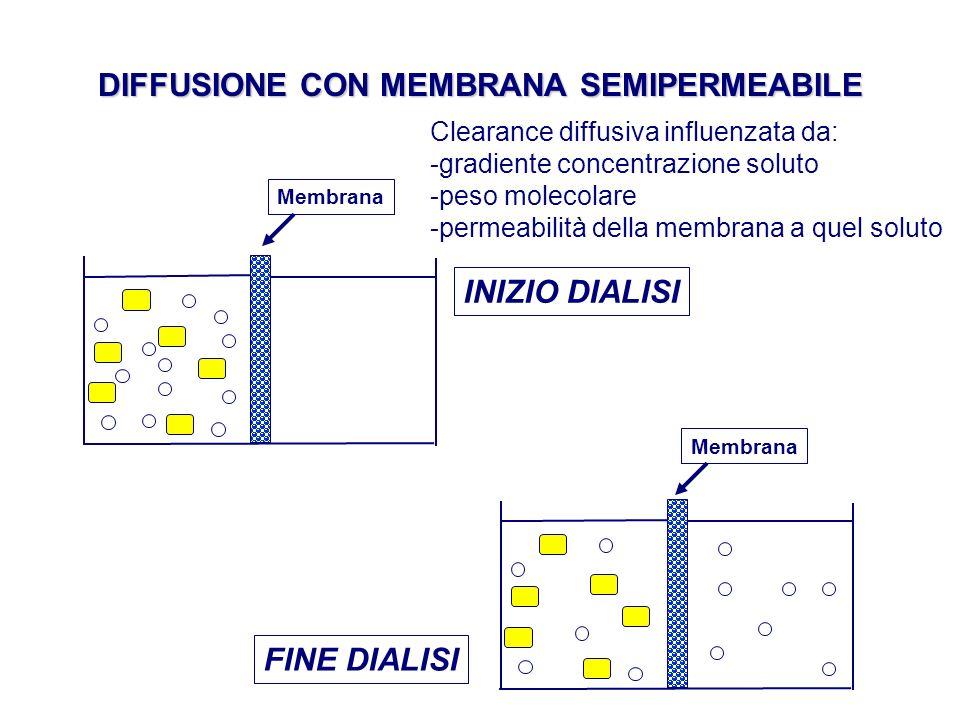 DIFFUSIONE CON MEMBRANA SEMIPERMEABILE FINE DIALISI INIZIO DIALISI Membrana Clearance diffusiva influenzata da: -gradiente concentrazione soluto -peso