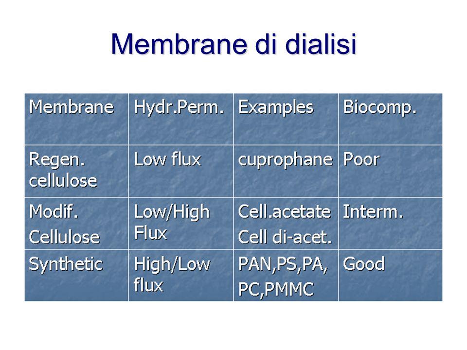 Membrane di dialisi