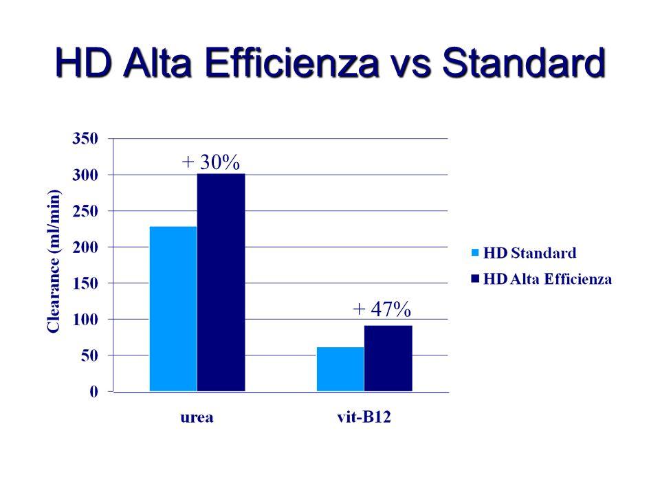 HD Alta Efficienza vs Standard + 30% + 47%