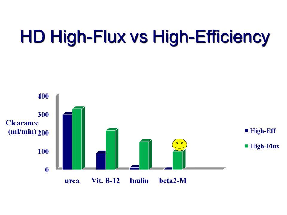 HD High-Flux vs High-Efficiency
