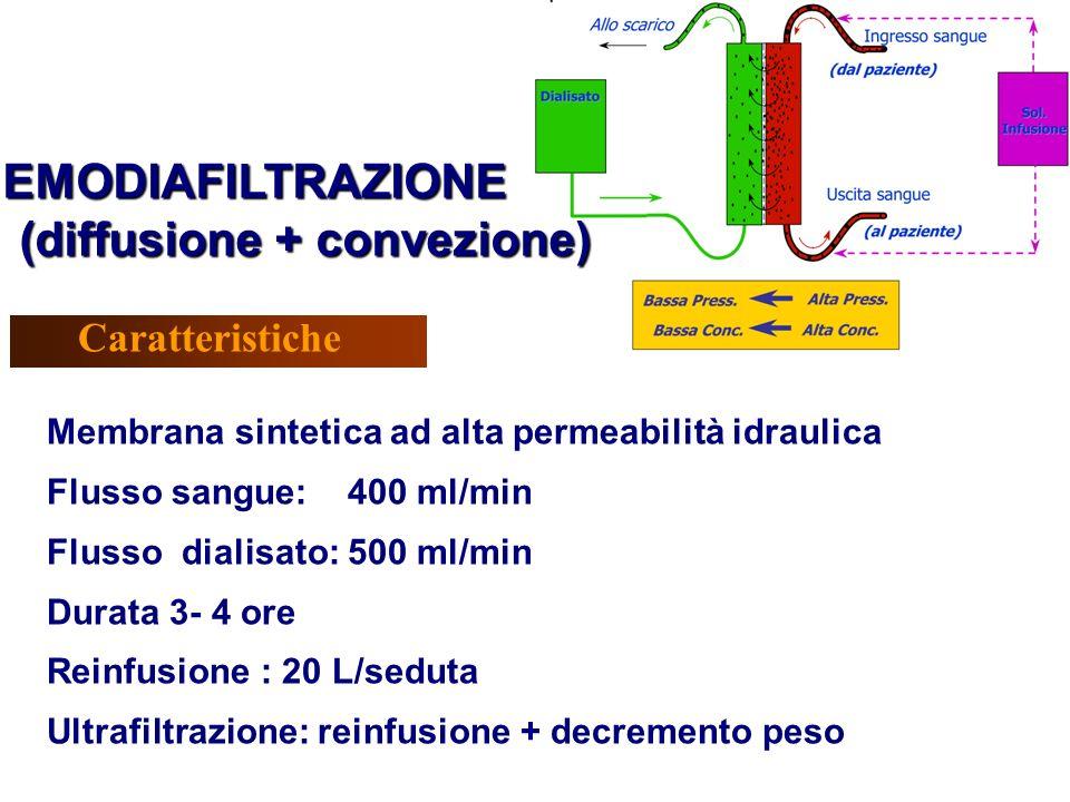 Membrana sintetica ad alta permeabilità idraulica Flusso sangue: 400 ml/min Flusso dialisato: 500 ml/min Durata 3- 4 ore Reinfusione : 20 L/seduta Ult