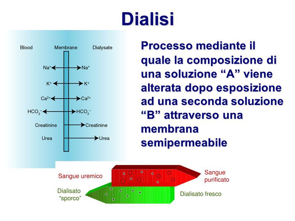 Dialisi Processo mediante il quale la composizione di una soluzione A viene alterata dopo esposizione ad una seconda soluzione B attraverso una membra
