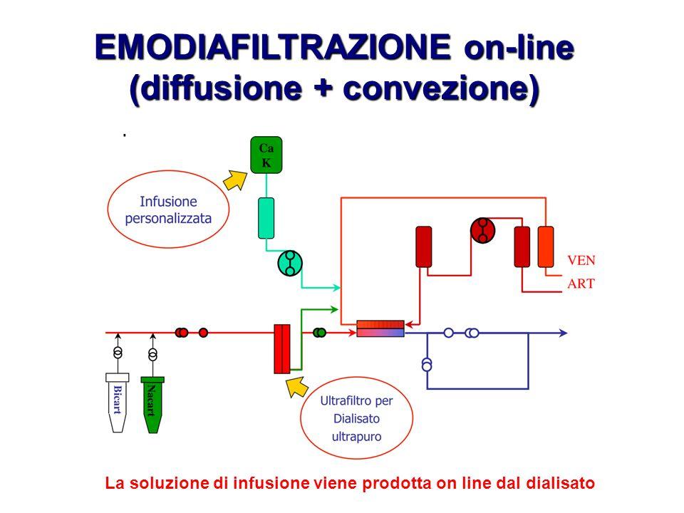EMODIAFILTRAZIONE on-line (diffusione + convezione) La soluzione di infusione viene prodotta on line dal dialisato