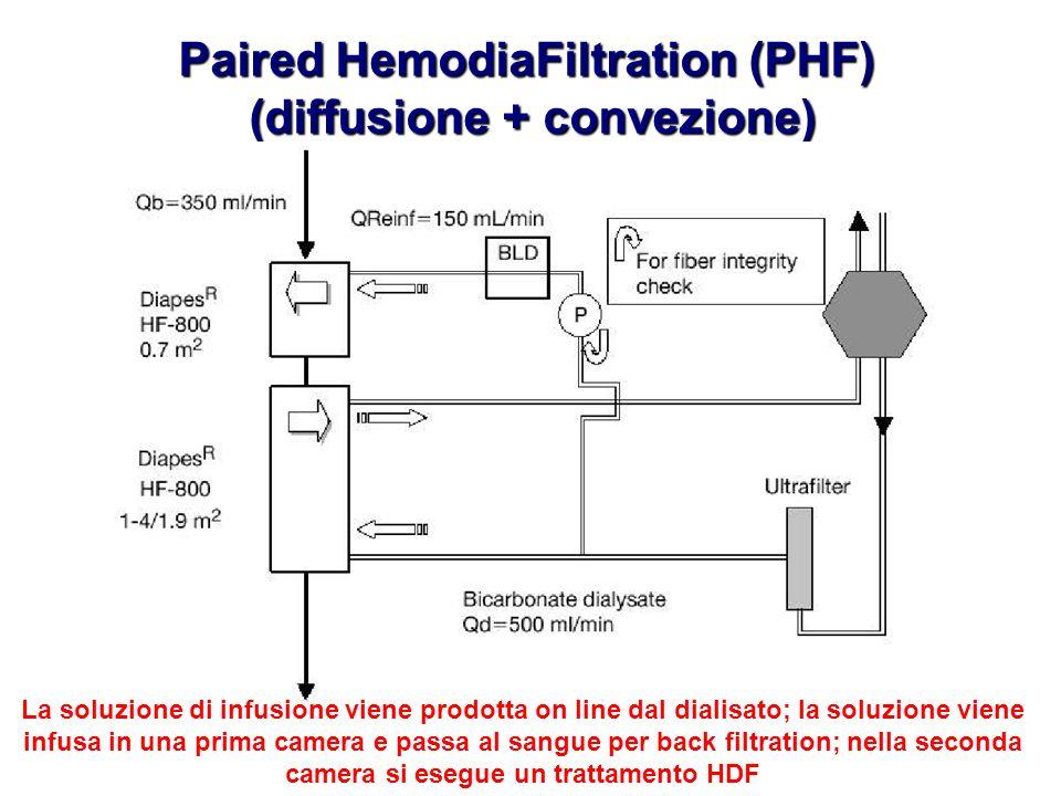 Paired HemodiaFiltration (PHF) (diffusione + convezione) (diffusione + convezione) La soluzione di infusione viene prodotta on line dal dialisato; la