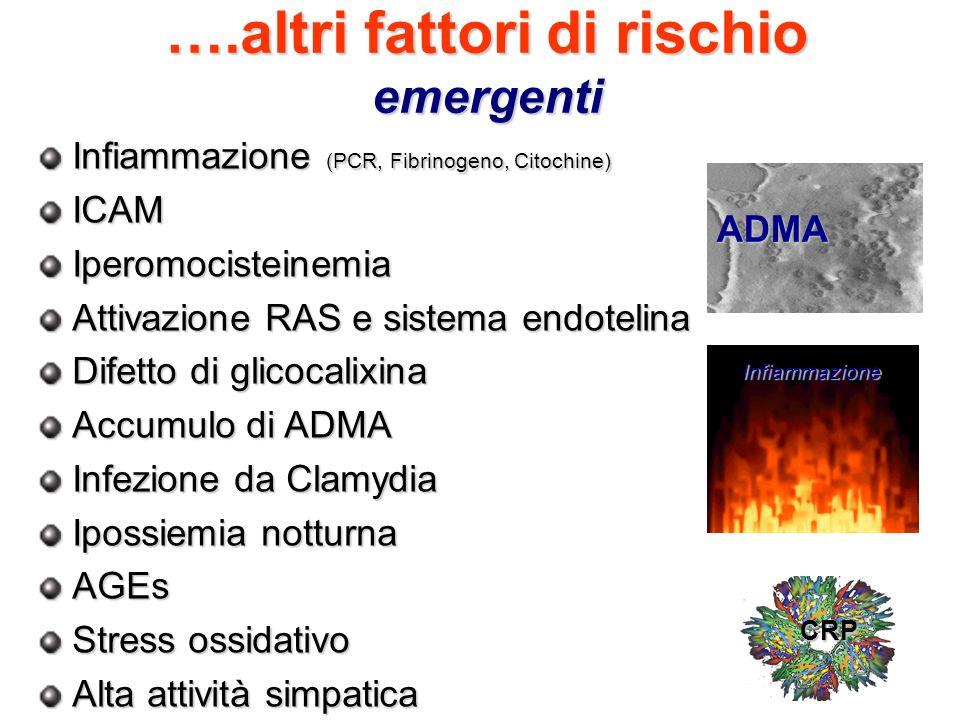 ….altri fattori di rischio emergenti Infiammazione (PCR, Fibrinogeno, Citochine) ICAMIperomocisteinemia Attivazione RAS e sistema endotelina Difetto d