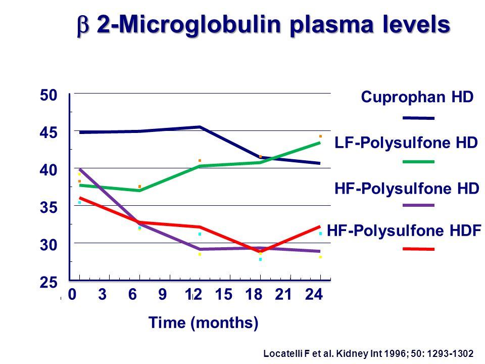 2-Microglobulin plasma levels 2-Microglobulin plasma levels 03691215182124 25 30 35 40 45 50 Time (months) Beta2-Microglobulin (mg/l) Cuprophan HD LF-