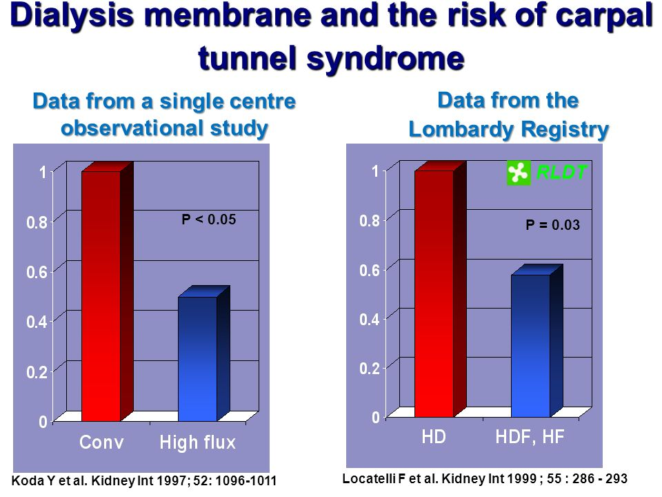 Koda Y et al. Kidney Int 1997; 52: 1096-1011 Dialysis membrane and the risk of carpal tunnel syndrome Data from a single centre observational study Lo