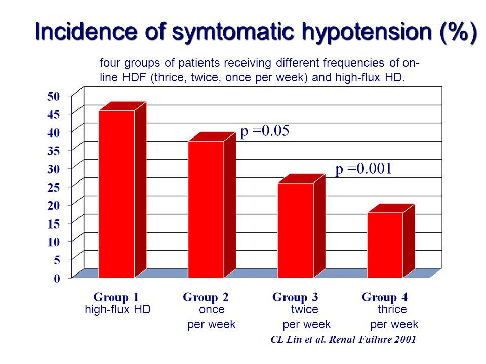 Incidence of symtomatic hypotension (%) p =0.001 p =0.05 CL Lin et al. Renal Failure 2001 high-flux HDonce per week twice per week thrice per week fou