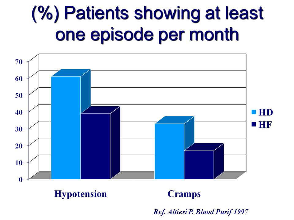 (%) Patients showing at least one episode per month Ref. Altieri P. Blood Purif 1997