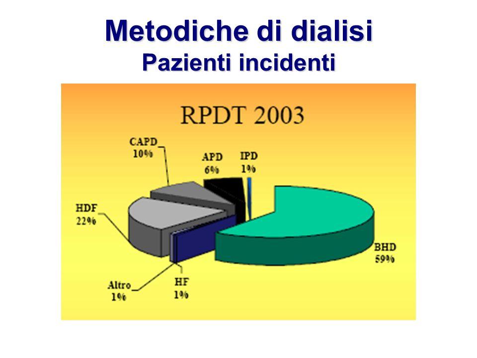 Metodiche di dialisi Pazienti incidenti
