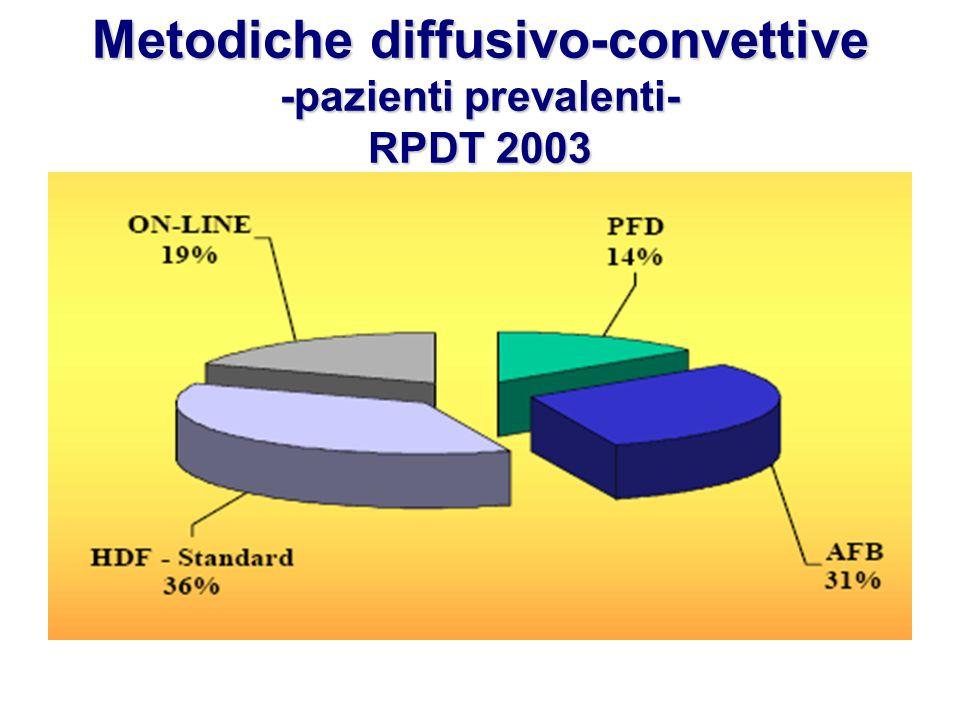 Metodiche diffusivo-convettive -pazienti prevalenti- RPDT 2003