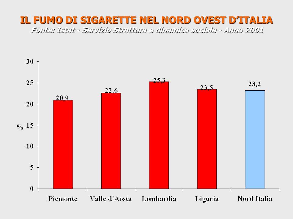 IL FUMO DI SIGARETTE NEL NORD OVEST DITALIA Fonte: Istat - Servizio Struttura e dinamica sociale - Anno 2001