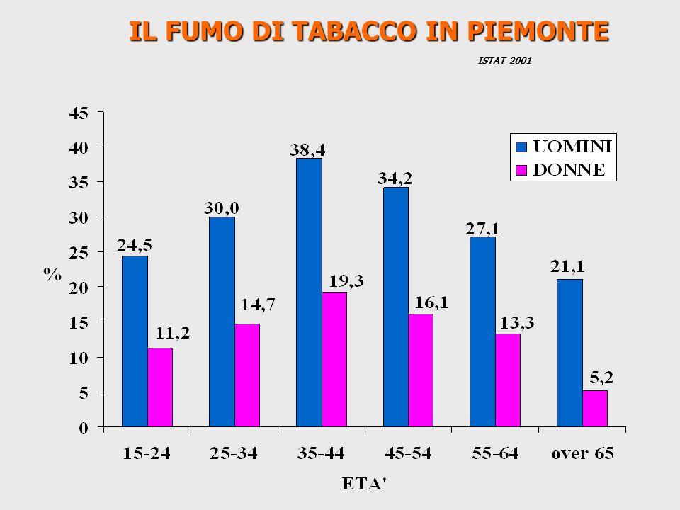 IL FUMO DI TABACCO IN PIEMONTE IL FUMO DI TABACCO IN PIEMONTE ISTAT 2001