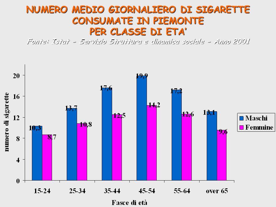 NUMERO MEDIO GIORNALIERO DI SIGARETTE CONSUMATE IN PIEMONTE PER CLASSE DI ETA Fonte: Istat - Servizio Struttura e dinamica sociale - Anno 2001