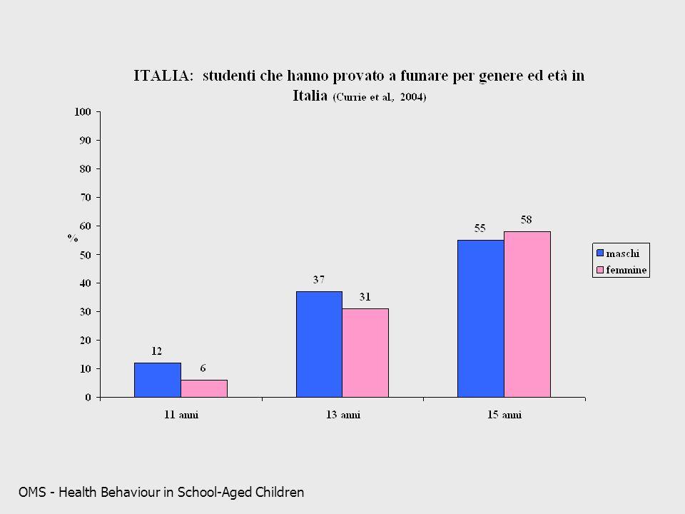 OMS - Health Behaviour in School-Aged Children