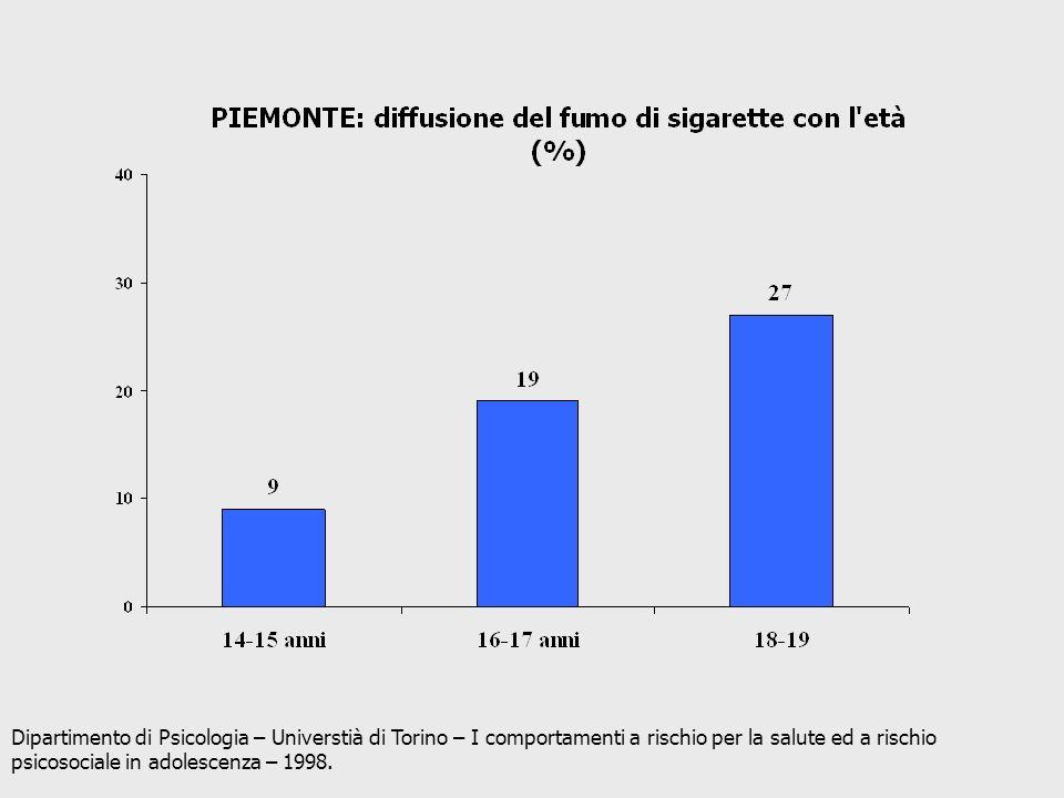 Dipartimento di Psicologia – Universtià di Torino – I comportamenti a rischio per la salute ed a rischio psicosociale in adolescenza – 1998.