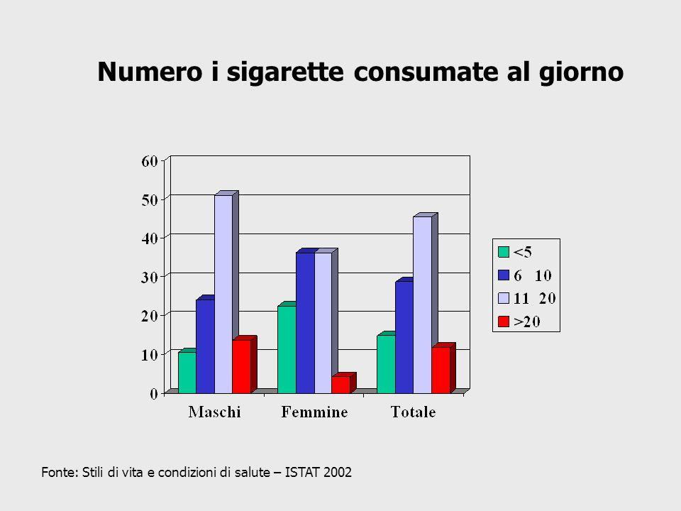 Numero i sigarette consumate al giorno Fonte: Stili di vita e condizioni di salute – ISTAT 2002