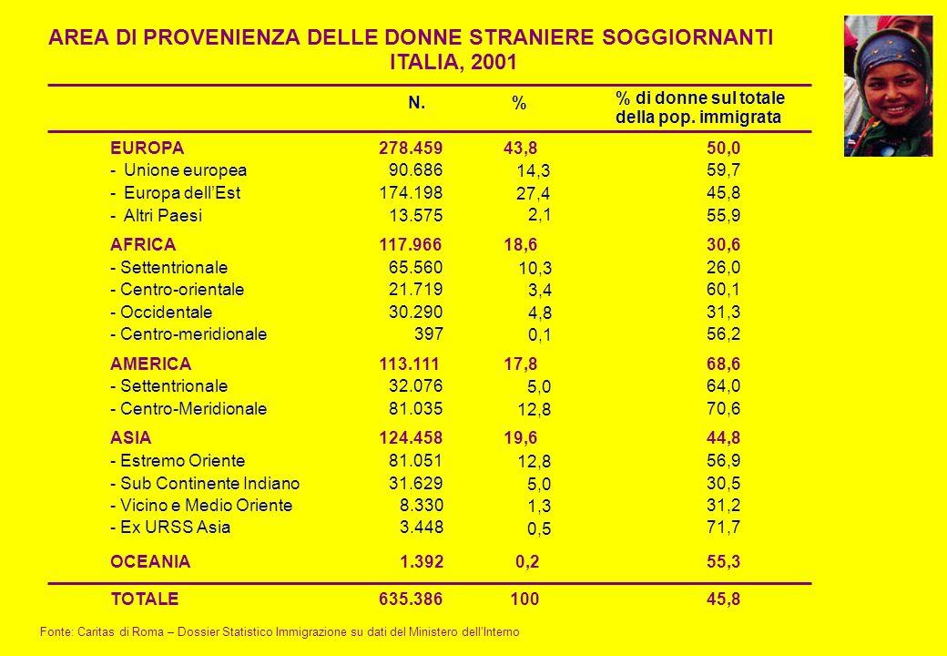 AREA DI PROVENIENZA DELLE DONNE STRANIERE SOGGIORNANTI ITALIA, 2001 Fonte: Caritas di Roma – Dossier Statistico Immigrazione su dati del Ministero del