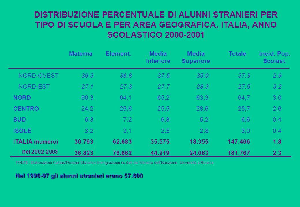 DISTRIBUZIONE PERCENTUALE DI ALUNNI STRANIERI PER TIPO DI SCUOLA E PER AREA GEOGRAFICA, ITALIA, ANNO SCOLASTICO 2000-2001 NORD-OVEST NORD-EST NORD CEN