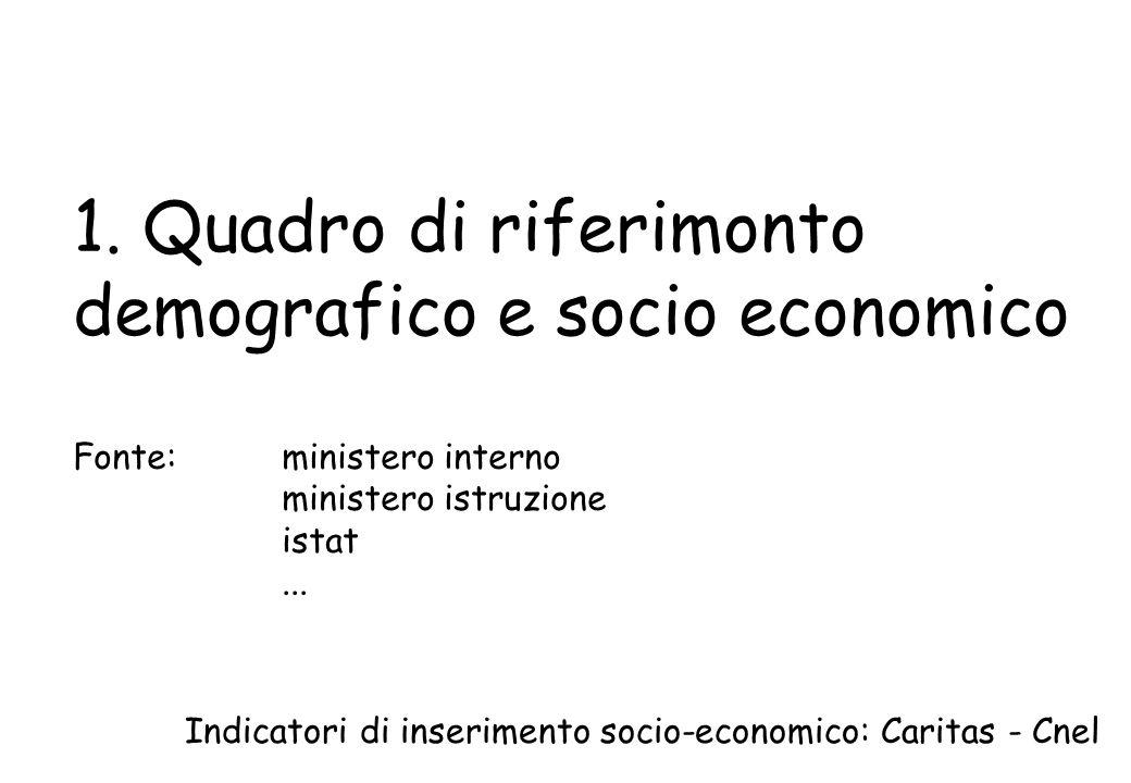 1. Quadro di riferimonto demografico e socio economico Fonte: ministero interno ministero istruzione istat... Indicatori di inserimento socio-economic