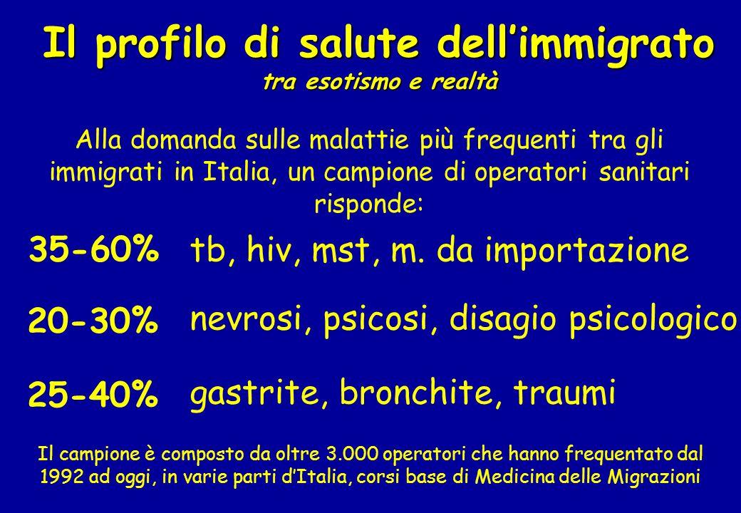 Il profilo di salute dellimmigrato tra esotismo e realtà Alla domanda sulle malattie più frequenti tra gli immigrati in Italia, un campione di operato