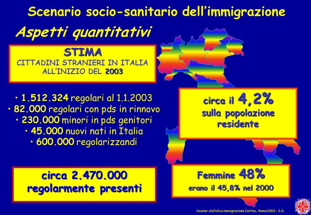 Scenario socio-sanitario dellimmigrazione Dossier statistico immigrazione Caritas, Roma 2003 - S.G. Aspetti quantitativi STIMA CITTADINI STRANIERI IN