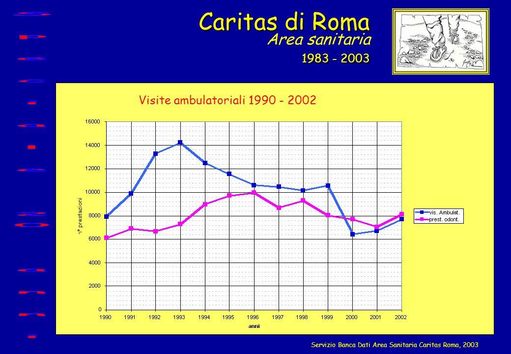 Visite ambulatoriali 1990 - 2002 Caritas di Roma 1983 - 2003 Caritas di Roma Area sanitaria 1983 - 2003 Servizio Banca Dati Area Sanitaria Caritas Rom