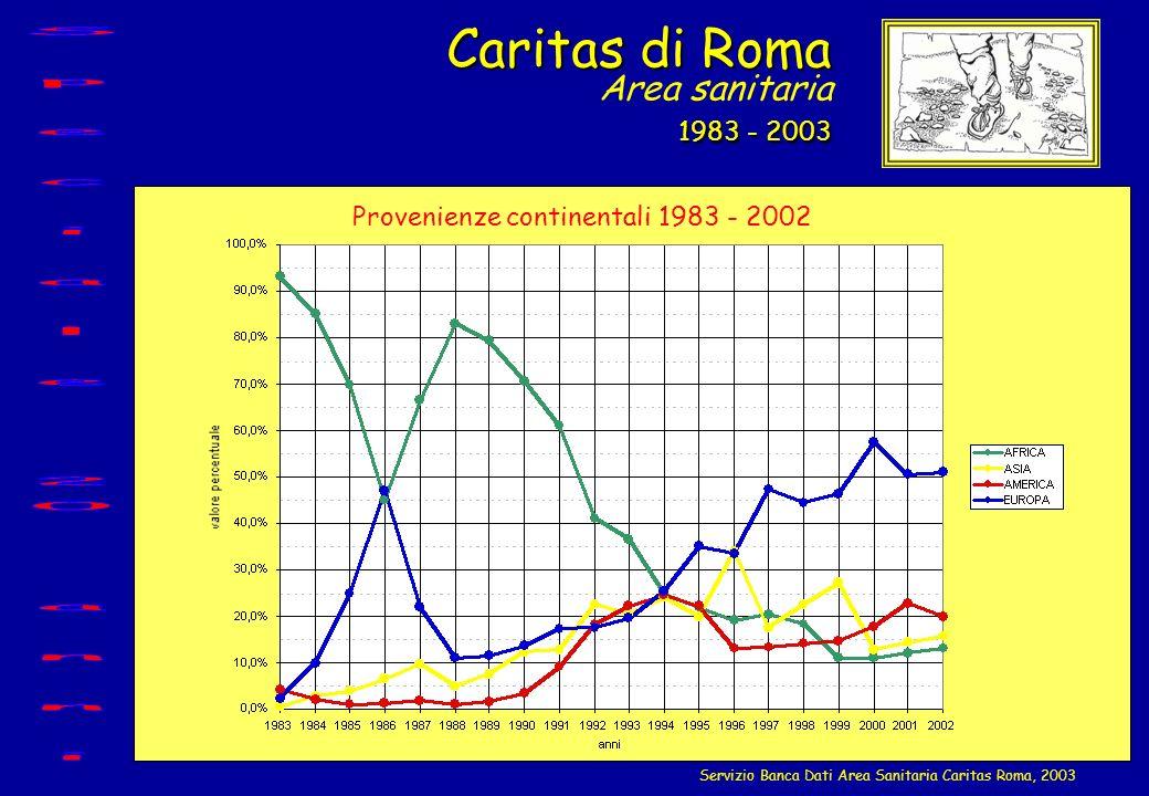 Caritas di Roma 1983 - 2003 Caritas di Roma Area sanitaria 1983 - 2003 Servizio Banca Dati Area Sanitaria Caritas Roma, 2003 Provenienze continentali