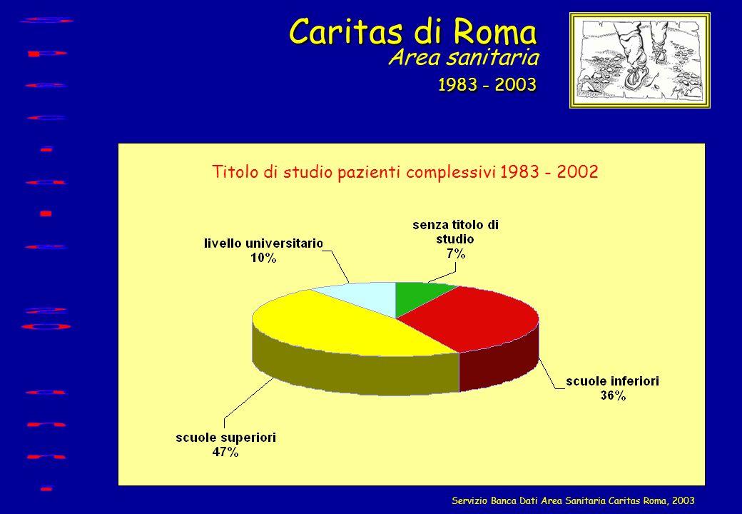Caritas di Roma 1983 - 2003 Caritas di Roma Area sanitaria 1983 - 2003 Servizio Banca Dati Area Sanitaria Caritas Roma, 2003 Titolo di studio pazienti