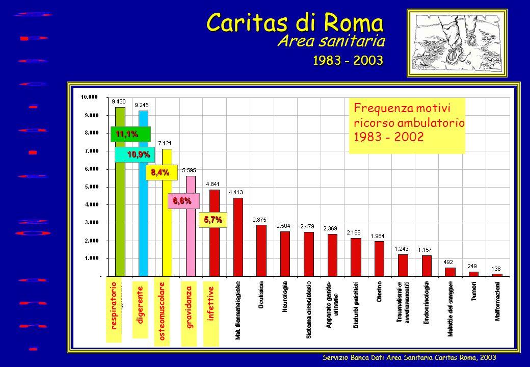 Caritas di Roma 1983 - 2003 Caritas di Roma Area sanitaria 1983 - 2003 11,1% 10,9% 8,4% 6,6% 5,7% Servizio Banca Dati Area Sanitaria Caritas Roma, 200