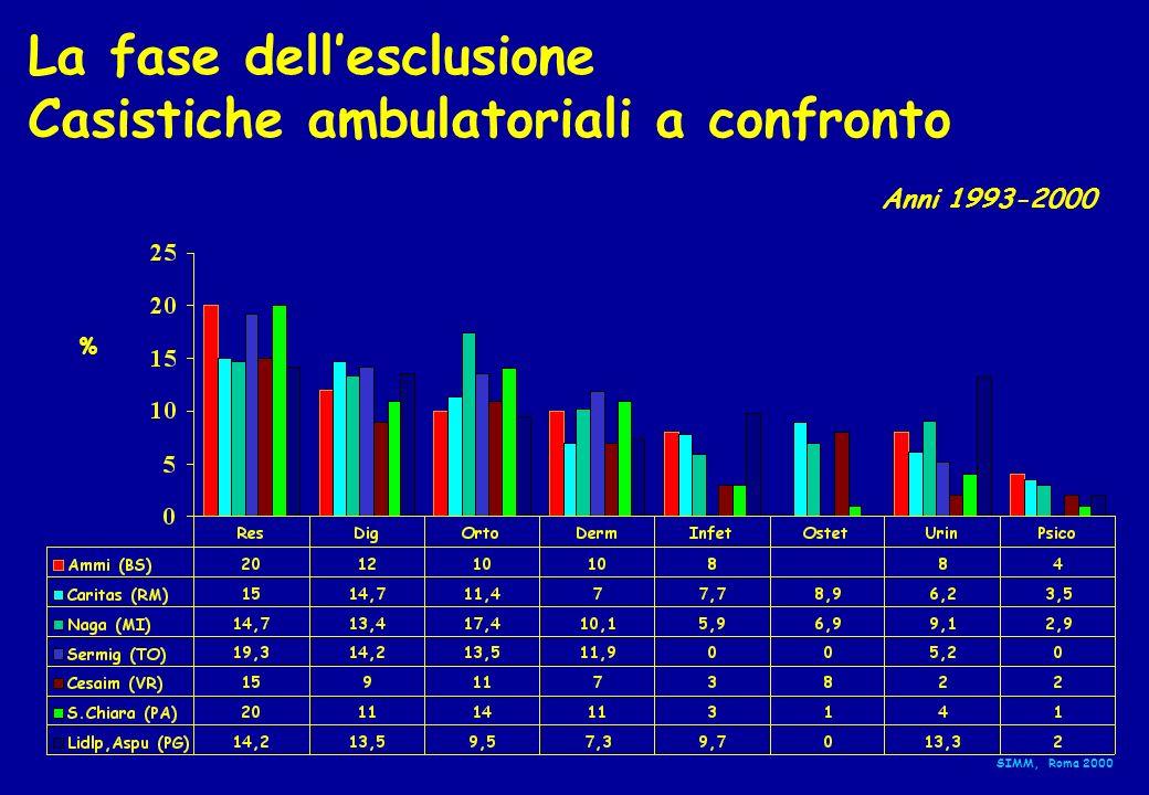 La fase dellesclusione Casistiche ambulatoriali a confronto % SIMM, Roma 2000 Anni 1993-2000