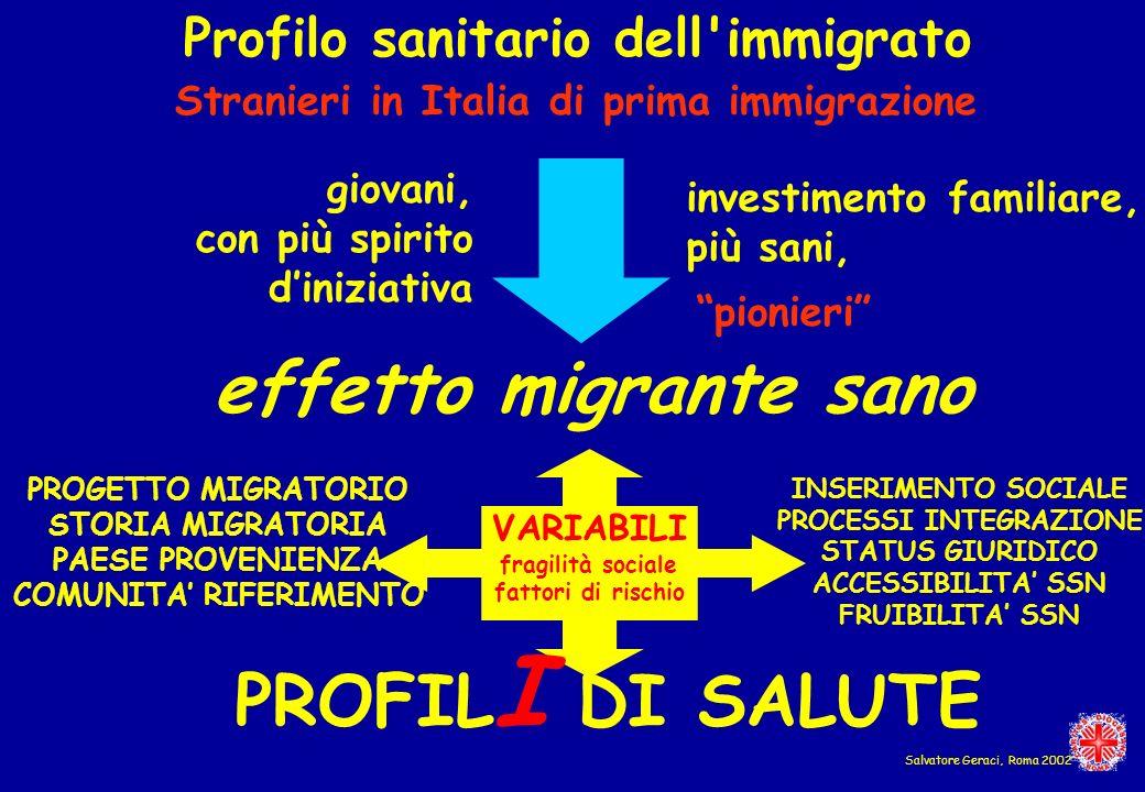 Stranieri in Italia di prima immigrazione effetto migrante sano PROFIL I DI SALUTE PROGETTO MIGRATORIO STORIA MIGRATORIA PAESE PROVENIENZA COMUNITA RI