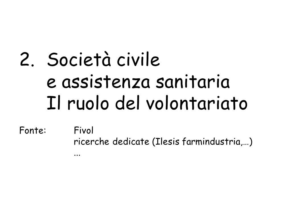 2. Società civile e assistenza sanitaria Il ruolo del volontariato Fonte: Fivol ricerche dedicate (Ilesis farmindustria,…)...