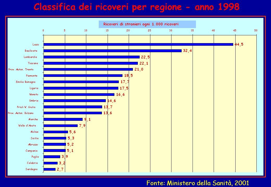 Classifica dei ricoveri per regione - anno 1998 Fonte: Ministero della Sanità, 2001