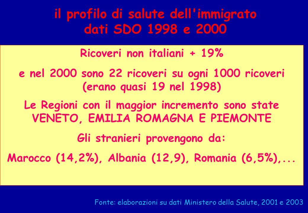 il profilo di salute dell'immigrato dati SDO 1998 e 2000 Ricoveri non italiani + 19% e nel 2000 sono 22 ricoveri su ogni 1000 ricoveri (erano quasi 19