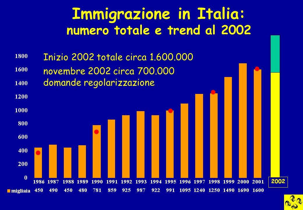 Immigrazione in Italia: numero totale e trend al 2002 Inizio 2002 totale circa 1.600.000 2002 novembre 2002 circa 700.000 domande regolarizzazione....