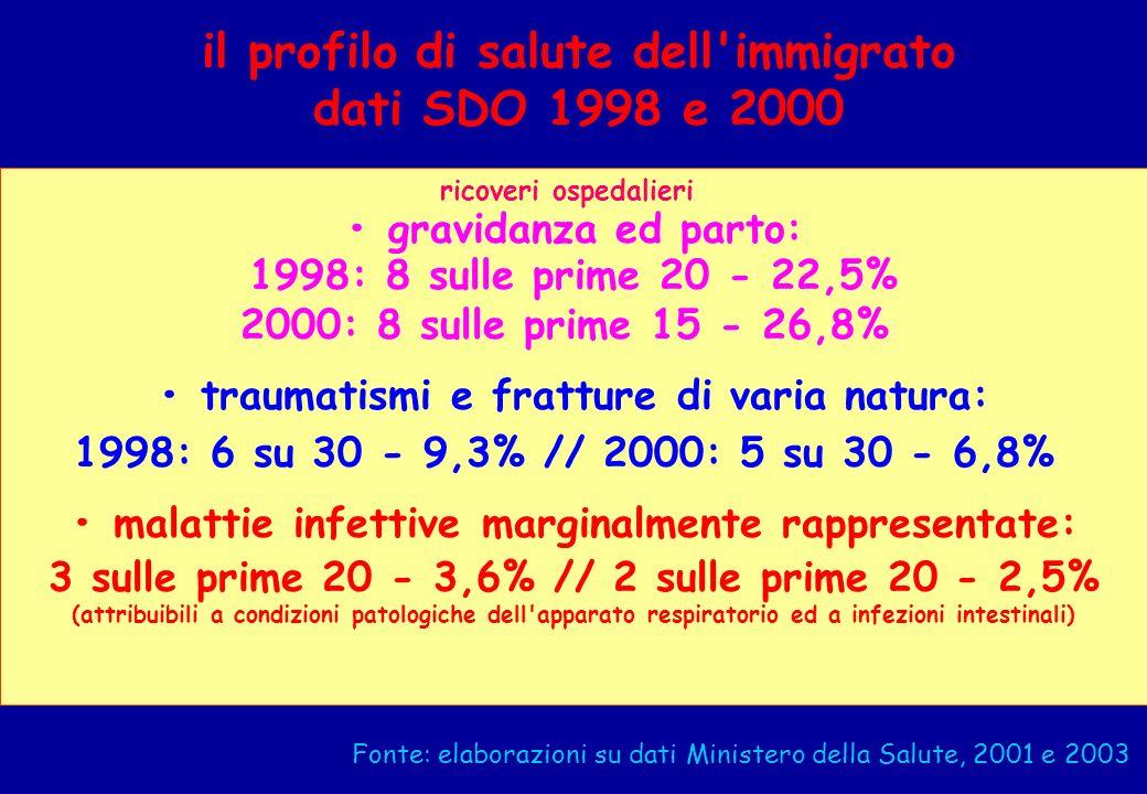 il profilo di salute dell'immigrato dati SDO 1998 e 2000 ricoveri ospedalieri gravidanza ed parto: 1998: 8 sulle prime 20 - 22,5% 2000: 8 sulle prime