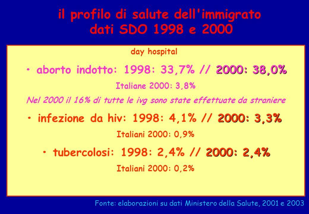 il profilo di salute dell'immigrato dati SDO 1998 e 2000 day hospital 2000: 38,0% aborto indotto: 1998: 33,7% // 2000: 38,0% Italiane 2000: 3,8% Nel 2