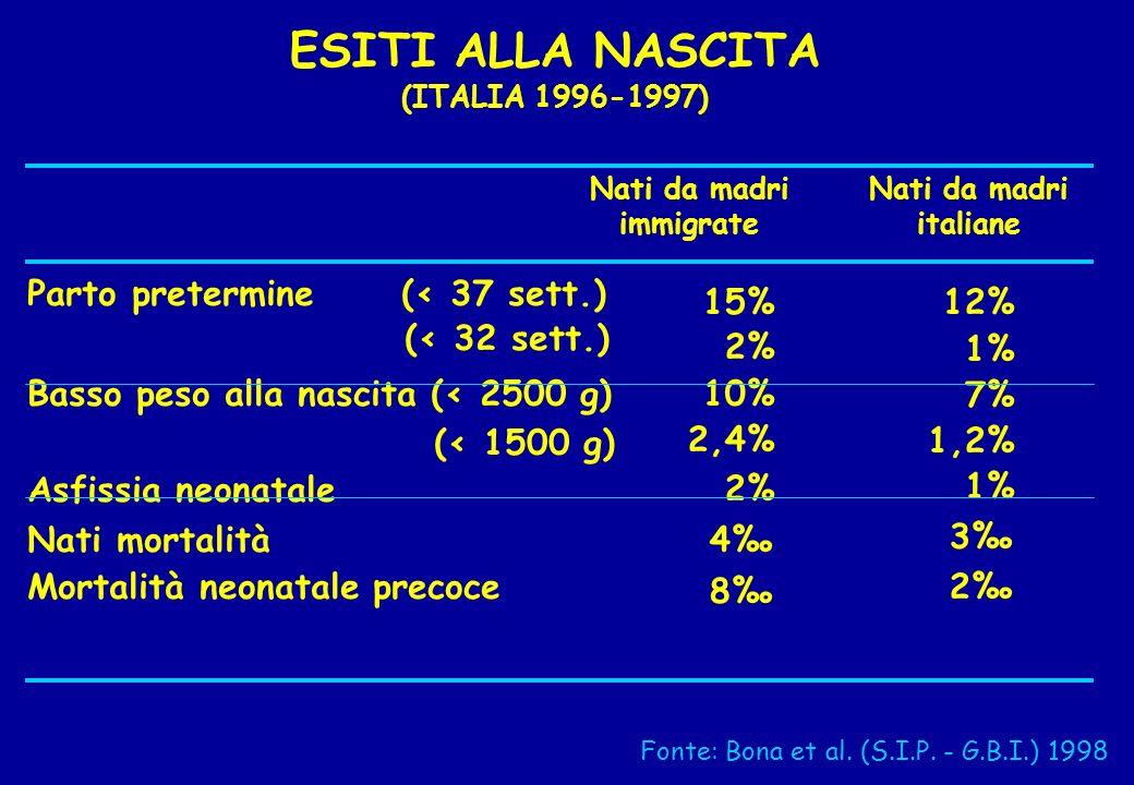 ESITI ALLA NASCITA (ITALIA 1996-1997) Parto pretermine (< 37 sett.) (< 32 sett.) Basso peso alla nascita (< 2500 g) (< 1500 g) Asfissia neonatale Nati